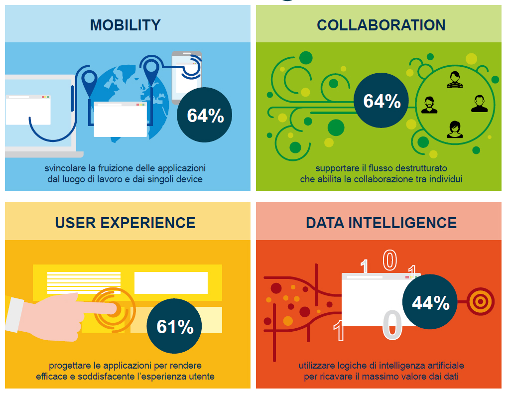 Trend innovazione digitale