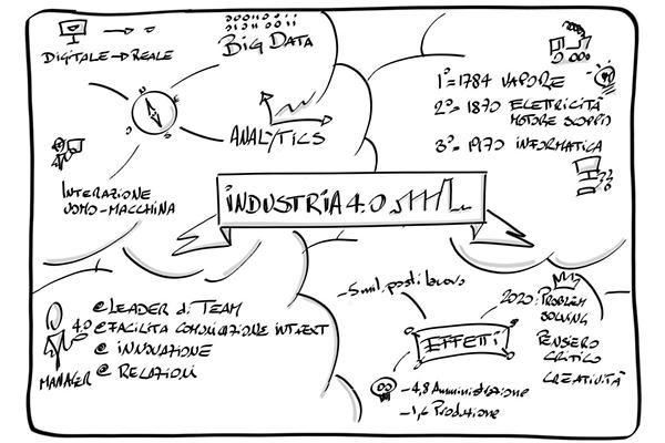 industria 4.0 digitalizzazione processi
