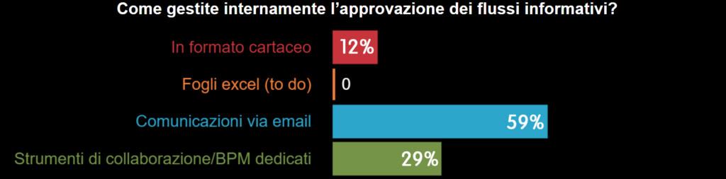 GDPR & GDPR live poll 3 - gestione flussi informativi