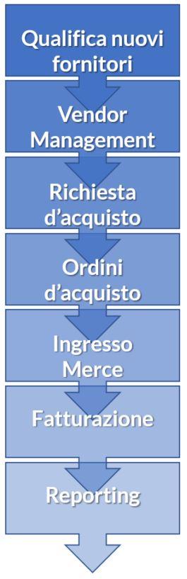 Digitalizzazione Processo Supply Chain